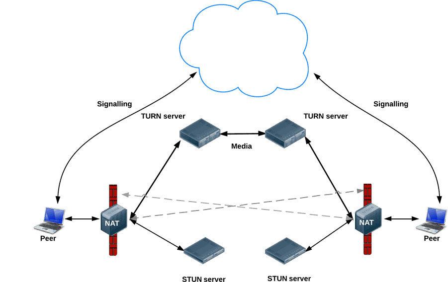 Was ist WebRTC und wie funktioniert es
