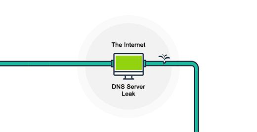 Warum brauchen Sie einen DNS Leak schutz